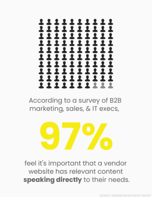 97% of B2B execs find it important that vendors have relevant content speaking to their needs.