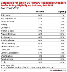 Mobile payments and mobile commerce