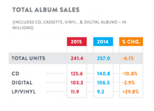 Nielsen: 2015 Music Sales