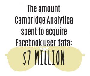 Cambridge Analytica spent $7 million to acquire facebook user data