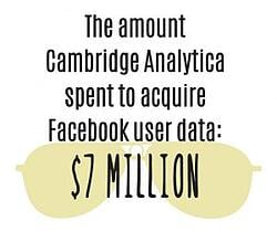 Cambridge Analytica spent $7 million to acquire facebook user data