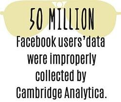 50 million users' data was collected by Cambridge Analytica