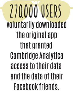 270.000 users downloaded the app that granted Cambridge Analytics access to their data