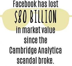 Facebook lost $80 billion market value since Cambridge Analytica scandal