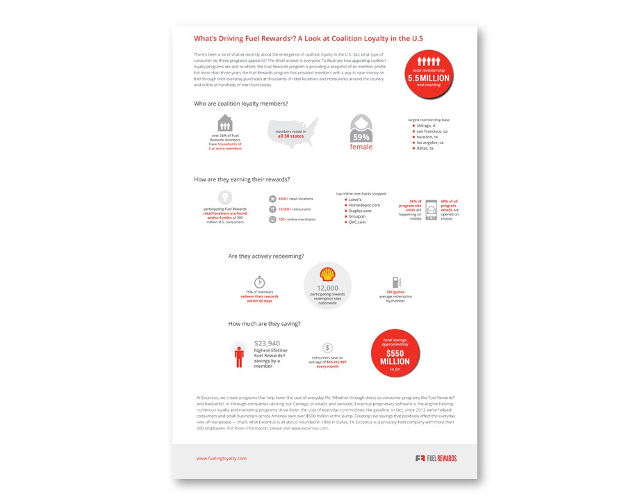 Loyalty Drivers Infographic