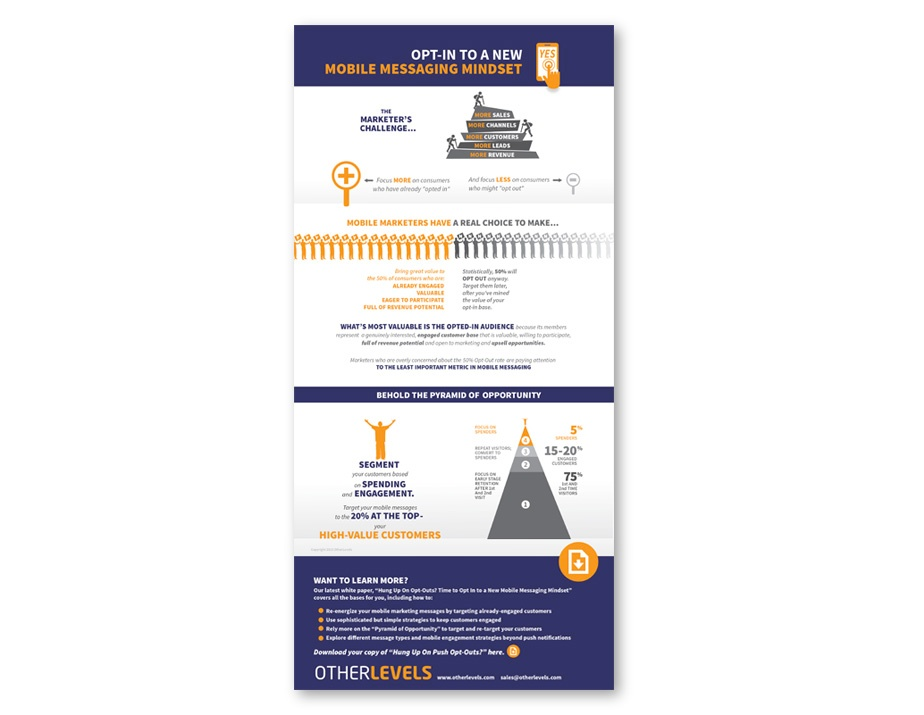 Hung Up on Opt-Outs Infographic