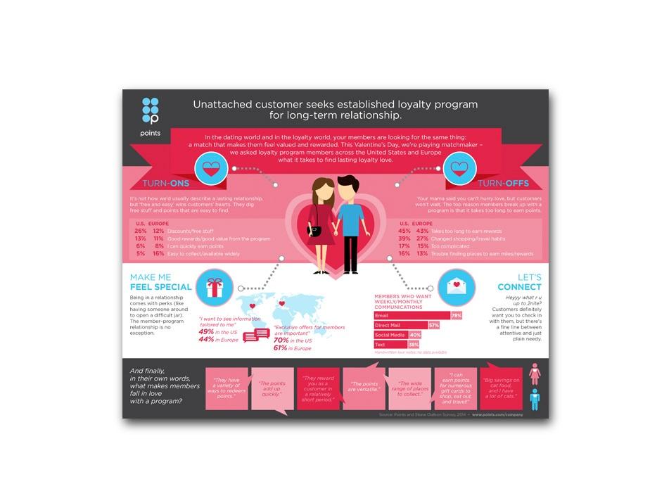 Points Valentine Partner Infographic